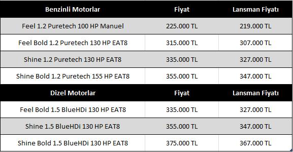 Citroen C4 Fiyat